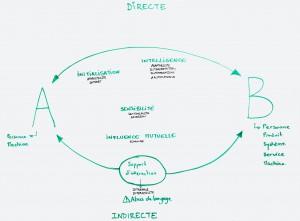 Interaction Schéma 3