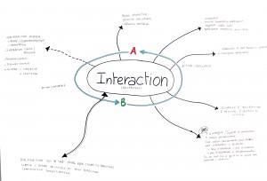 Interaction Schéma 4