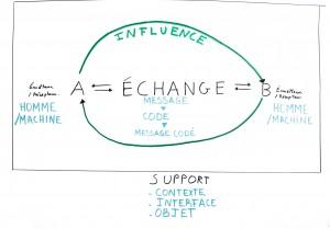 Interaction Schéma 5